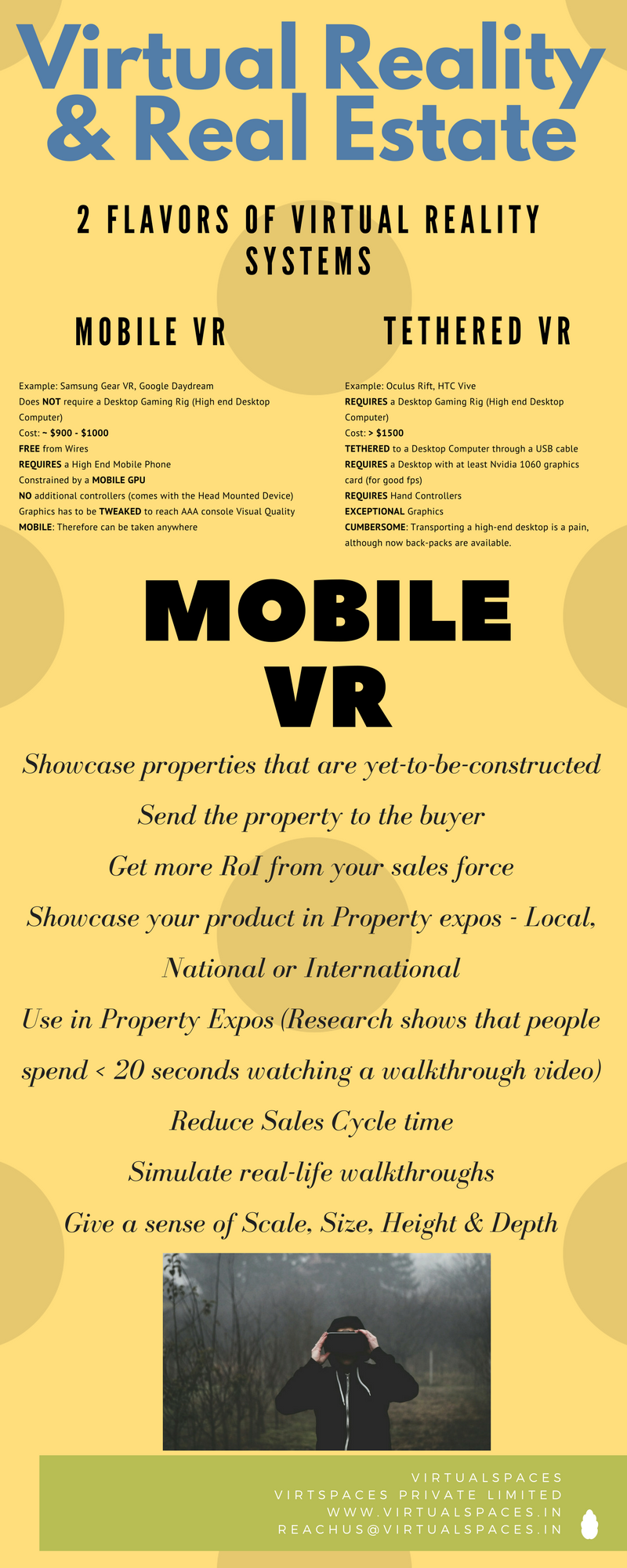 Infographic: VR and Real Estate